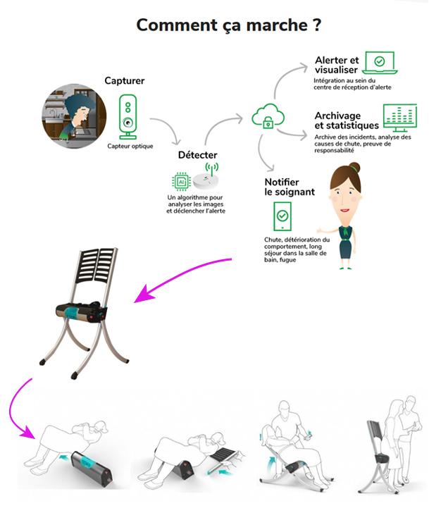 VA2CS – Un système d'alerte automatique visuelle avec la chaise raizer